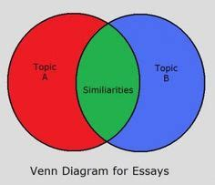 A five paragraph essay: compare and contrast by HMcH1